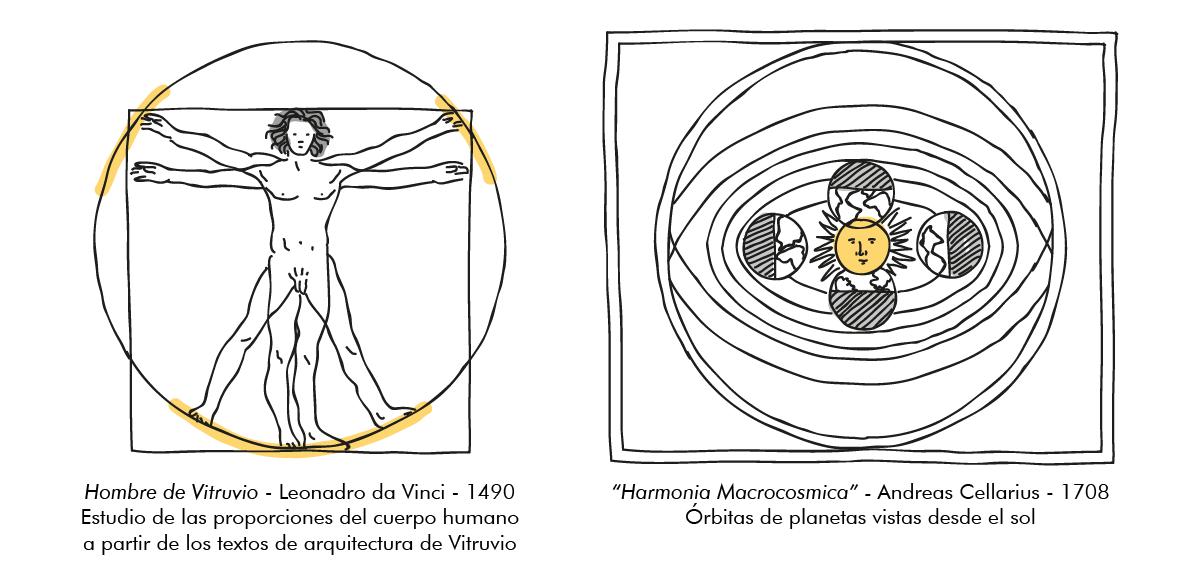 """Hombre de Vitruvio y """"Harmonia Macrocosmica"""""""