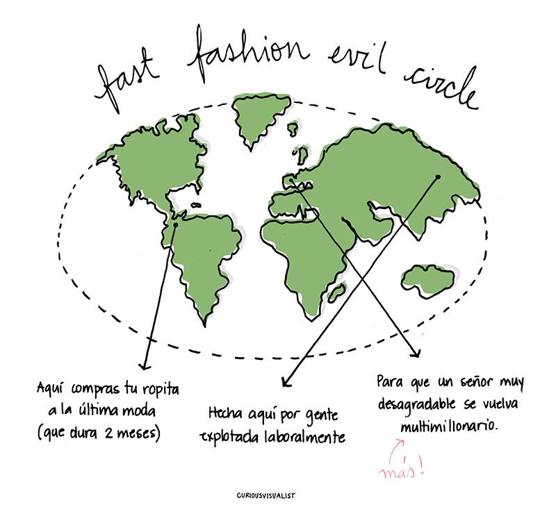 ¿Fast fashion? No, gracias.