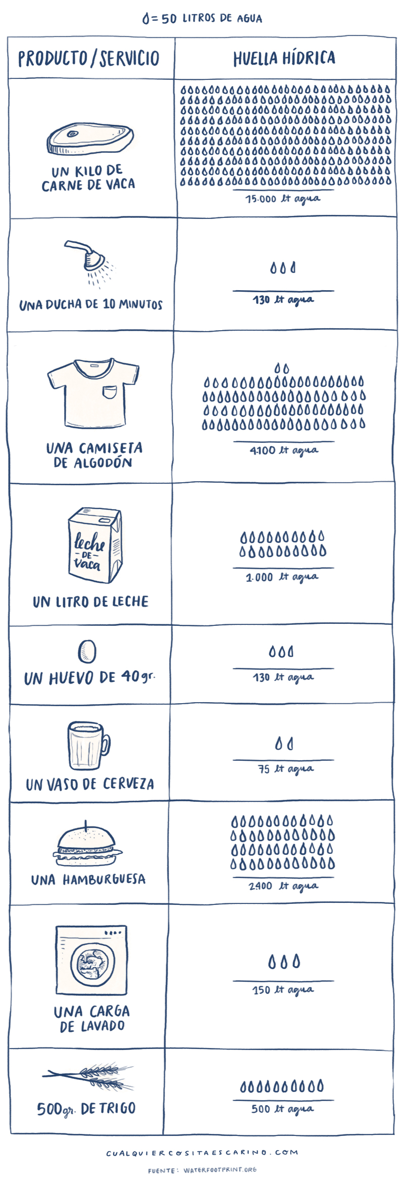 Datos huella hídrica